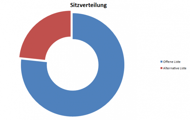 stimmverteilung2