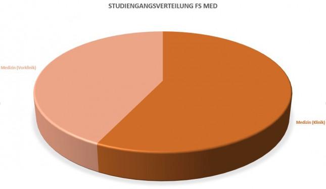 Studiengangsverteilung FS MED