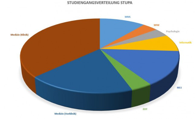 Studiengangsverteilung
