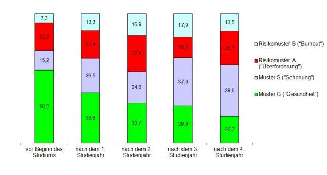 Unter den Medizinstudierenden steigt der Anteil derer, die sich von ihrer Arbeit distanzieren und schonen im Laufe des Studiums deutlich.