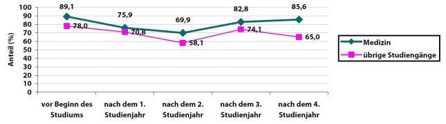 """Anteil der Studierenden, die ihre eigene Gesundheit als """"gut"""" oder """"sehr gut"""" einschätzen. Nach zwei Jahren ist dieser Anteil am niedrigsten. Was ist da los?"""
