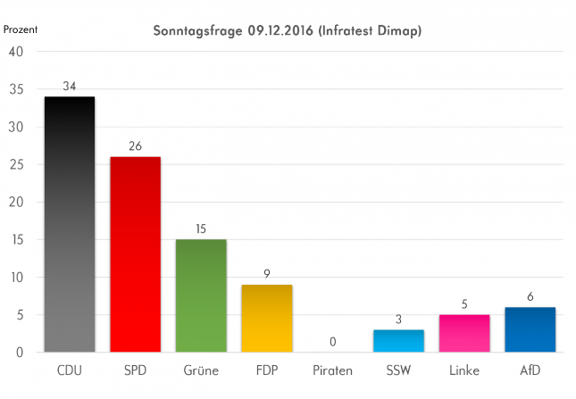 Die aktuellsten Umfragen von Infratest Dimap sehen sowohl die FDP, AfD und die Linke im Landtag. Die Piraten werden wohl keine Rolle mehr spielen.