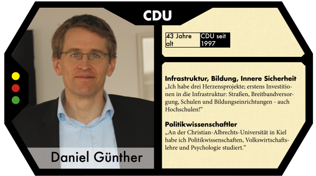 Daniel Günther ist der Spitzenkandidat der CDU zur Landtagswahl.