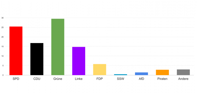Stärkste Kraft unter den Studierenden sind die Grünen. AfD und Piraten scheitern an der Fünf-Prozent-Hürde. Der SSW erhält unter Lübecker Studierenden 0,47 Prozent.