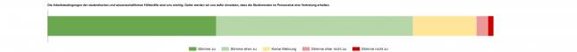 Ergebnisse einer Umfrage unter Studierenden der Universität zu Lübeck