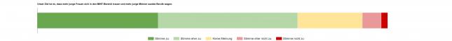 Ergebnisse einer Umfrage unter Studierenden der Universität zu Lübeck.