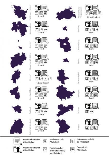Die verschiedenen Abiturprüfungen in den Bundesländern.